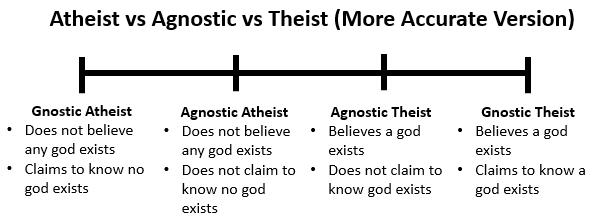 agnosticism_more_accurate