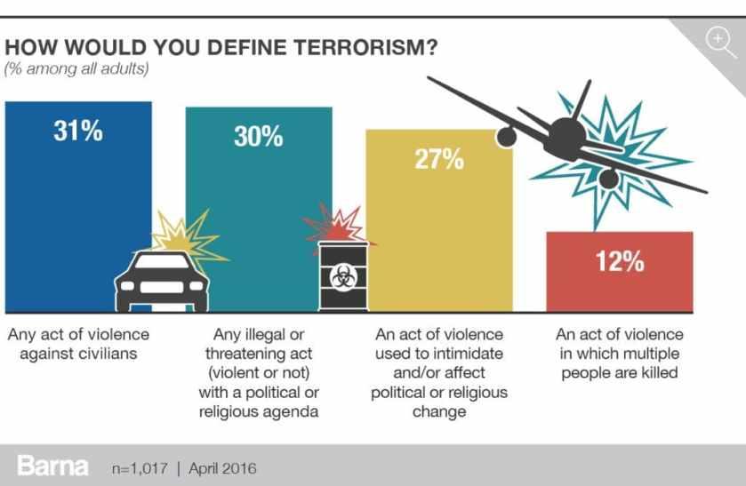 Barna_Terrorism_charts_v3-1024x668