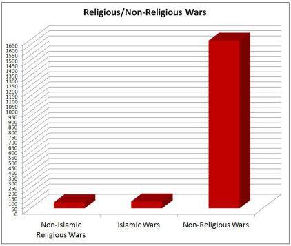 religious-wars-bar-chart